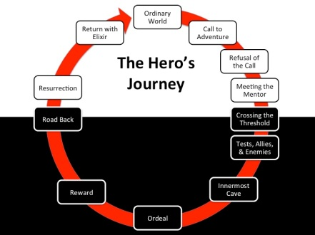 heroesjourney